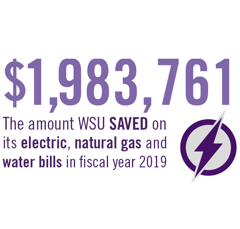 WSU saved $1,983,761 on its electric, natural gas and water bills in fiscal year 2019.