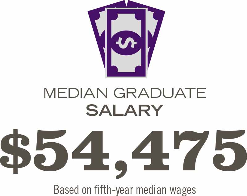 The mean graduate salary is $54,475 based on fifth-year median wages.
