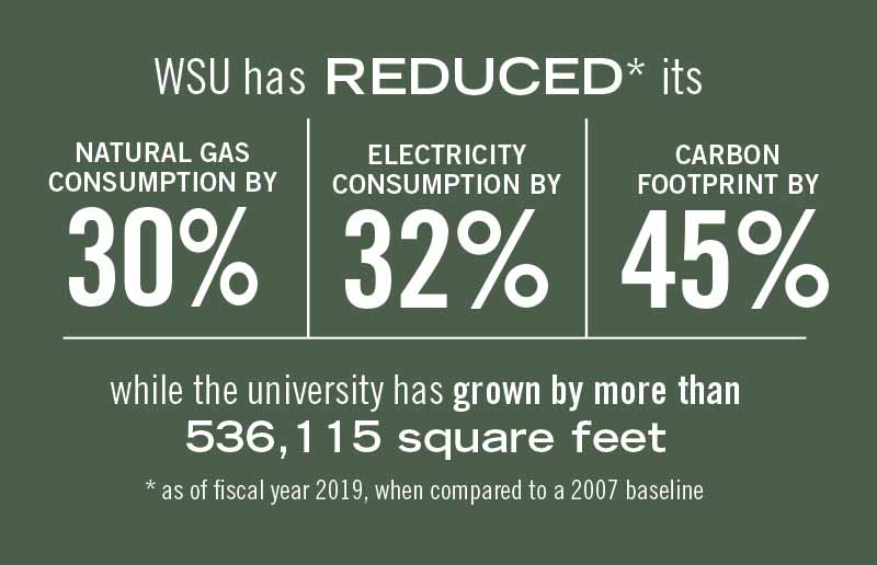 WSU has reduced its carbon footprint by 45 percent.