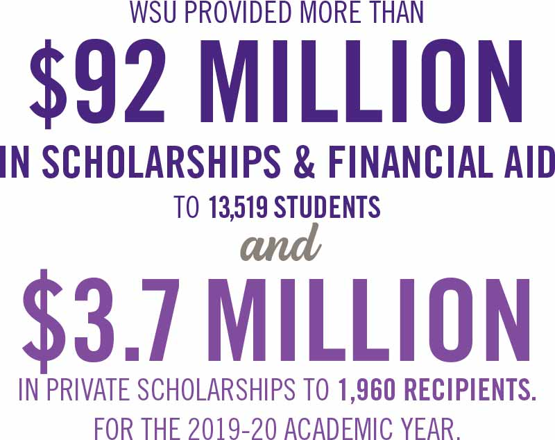 WSU provided more than $92 million in scholarships and financial aid.