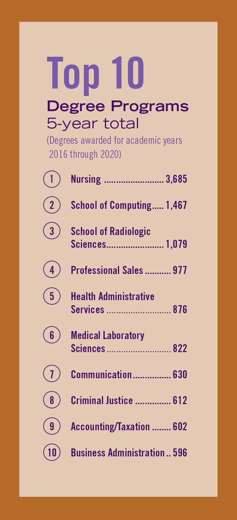 List of Weber State's top 10 degree programs awarded for academic years 2016 through 2020.