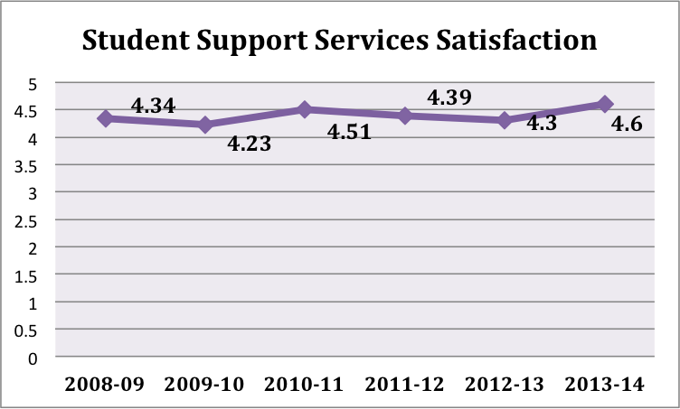 Student Affairs Satisfaction