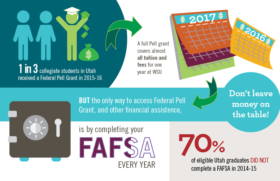 1 in 3 collegiate students in Utah received a Federal Pell Grant in 2015-16