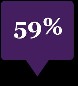 Fifty nine percent