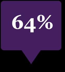 Sixty four percent